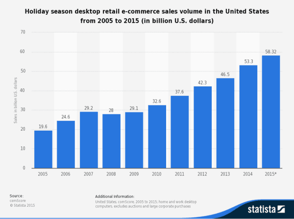 e-commerce sales volumes 2005-2015