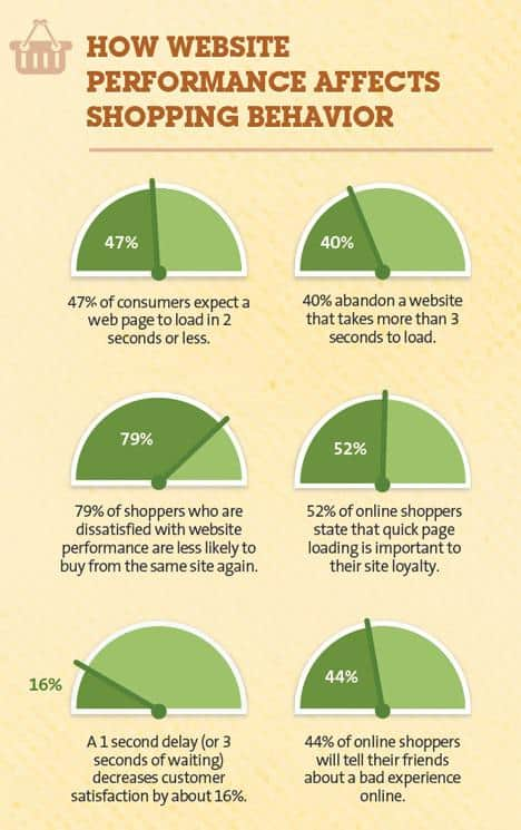 how performance affects shopping behavior