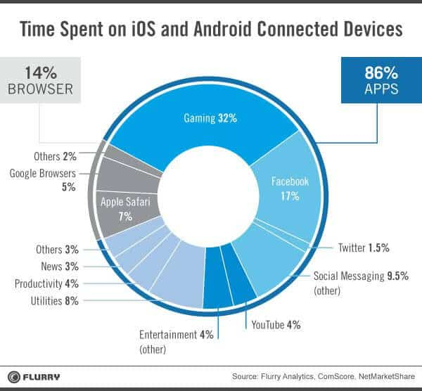 pie chart showing time spent on mobile devices