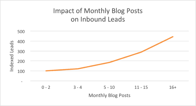 monthly blog posts to inbound leads
